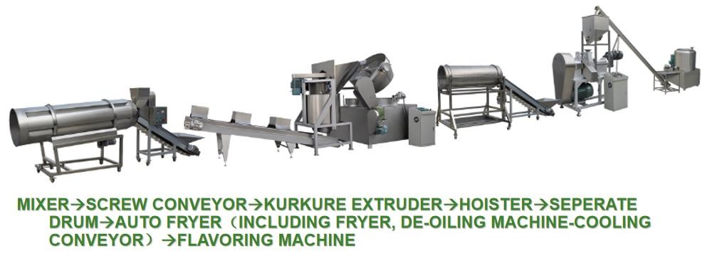 Fried Kurkure Manufacturing Process)