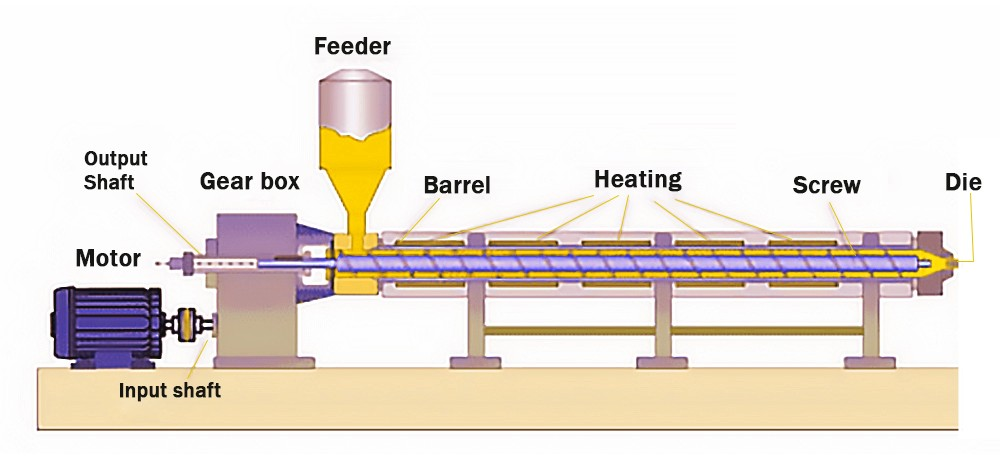 single screw extrusion machine design
