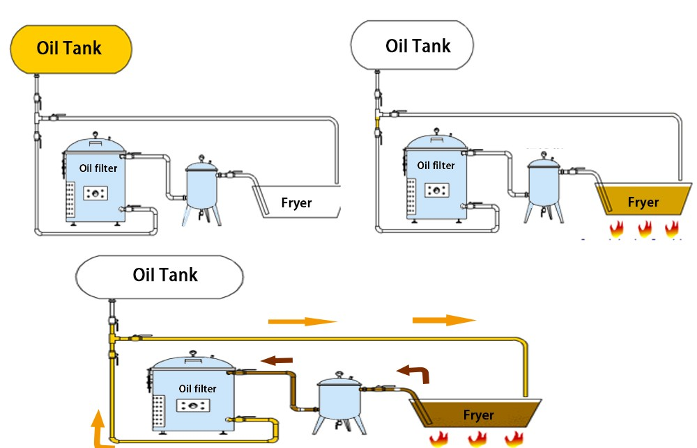 fryer with oil filtration system